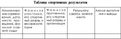 Спортивный разряд кмс присваивается за выполнение нормы на соревнованиях не ниже статуса муниципального образования